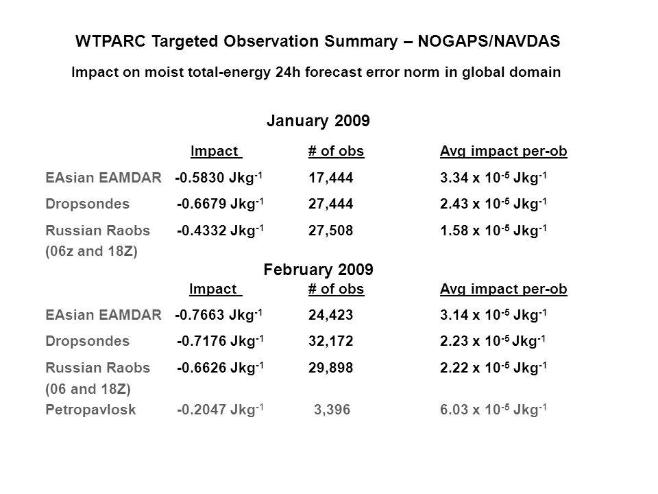 WTPARC Targeted Observation Summary – NOGAPS/NAVDAS Impact on moist total-energy 24h forecast error norm in global domain January 2009 Impact# of obs Avg impact per-ob EAsian EAMDAR -0.5830 Jkg -1 17,4443.34 x 10 -5 Jkg -1 Dropsondes -0.6679 Jkg -1 27,4442.43 x 10 -5 Jkg -1 Russian Raobs -0.4332 Jkg -1 27,5081.58 x 10 -5 Jkg -1 (06z and 18Z) February 2009 Impact# of obs Avg impact per-ob EAsian EAMDAR -0.7663 Jkg -1 24,4233.14 x 10 -5 Jkg -1 Dropsondes -0.7176 Jkg -1 32,1722.23 x 10 -5 Jkg -1 Russian Raobs -0.6626 Jkg -1 29,8982.22 x 10 -5 Jkg -1 (06 and 18Z) Petropavlosk -0.2047 Jkg -1 3,3966.03 x 10 -5 Jkg -1