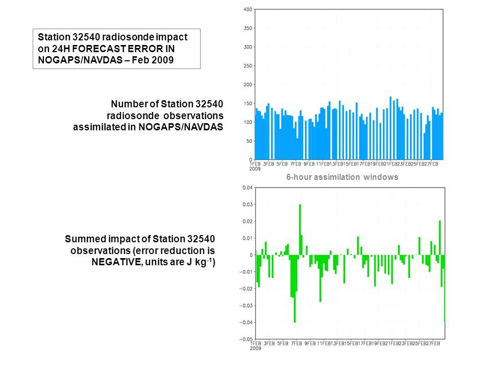 Station 32540 radiosonde impact on 24H FORECAST ERROR IN NOGAPS/NAVDAS – Feb 2009 Number of Station 32540 radiosonde observations assimilated in NOGAPS/NAVDAS Summed impact of Station 32540 observations (error reduction is NEGATIVE, units are J kg -1 ) 6-hour assimilation windows
