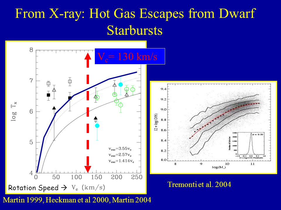 From X-ray: Hot Gas Escapes from Dwarf Starbursts Martin 1999, Heckman et al 2000, Martin 2004 Rotation Speed  Tremonti et al. 2004 V c = 130 km/s
