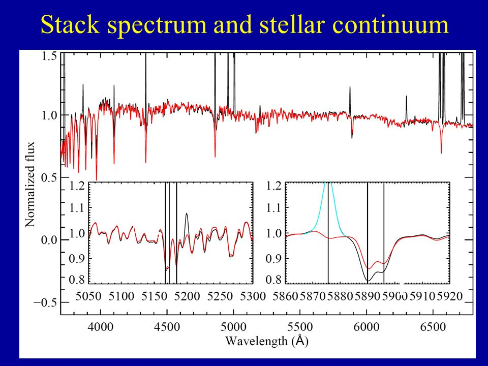 Stack spectrum and stellar continuum Mg I He I Na I