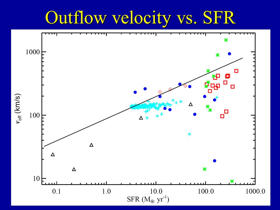 Outflow velocity vs. SFR V off ~ SFR 0.3