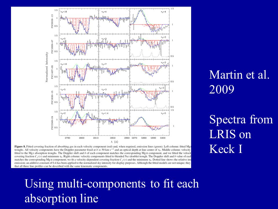 Martin et al. 2009 Spectra from LRIS on Keck I Using multi-components to fit each absorption line