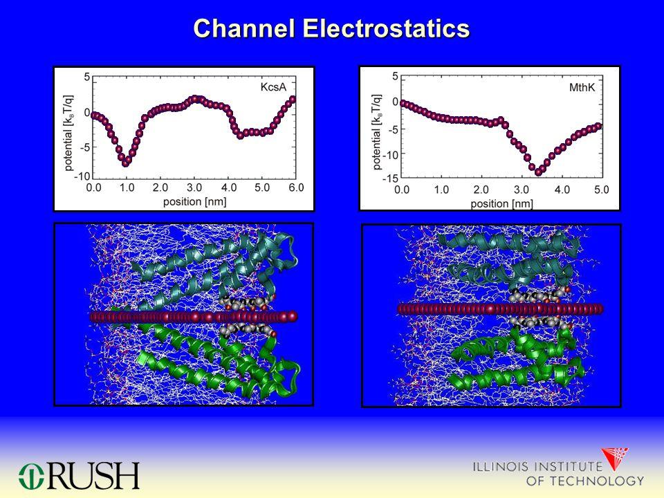 Channel Electrostatics