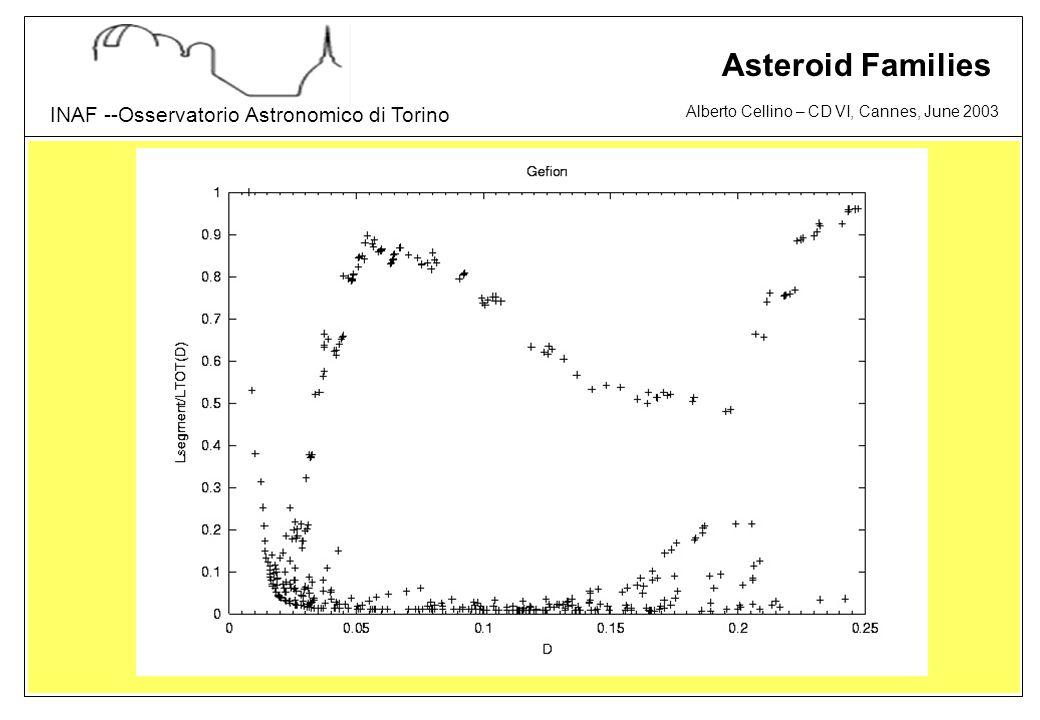 Alberto Cellino – CD VI, Cannes, June 2003 INAF --Osservatorio Astronomico di Torino Asteroid Families