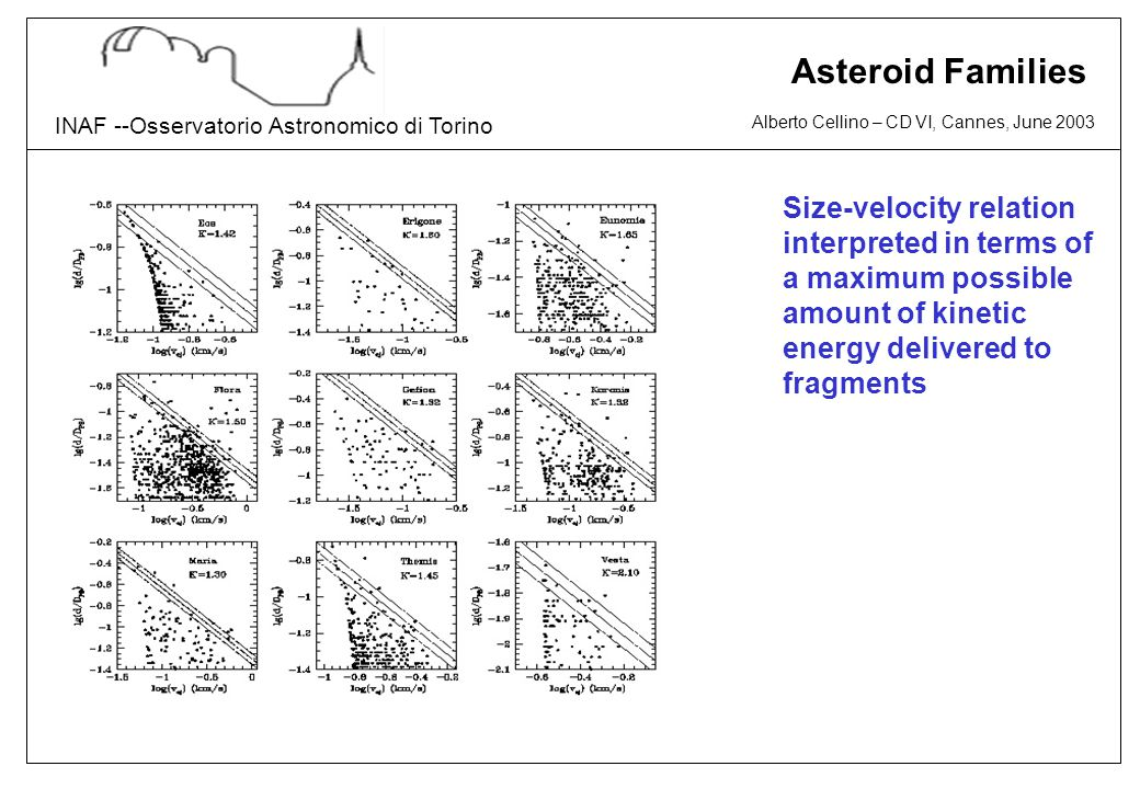 Alberto Cellino – CD VI, Cannes, June 2003 INAF --Osservatorio Astronomico di Torino Asteroid Families Size-velocity relation interpreted in terms of a maximum possible amount of kinetic energy delivered to fragments