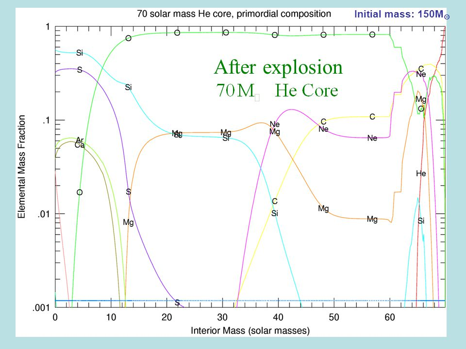 Initial mass: 150M  After explosion