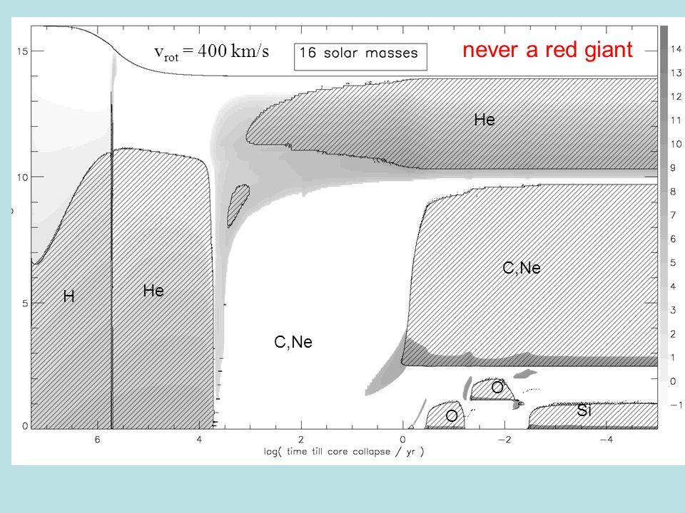 H He C,Ne O O Si C,Ne He never a red giant v rot = 400 km/s