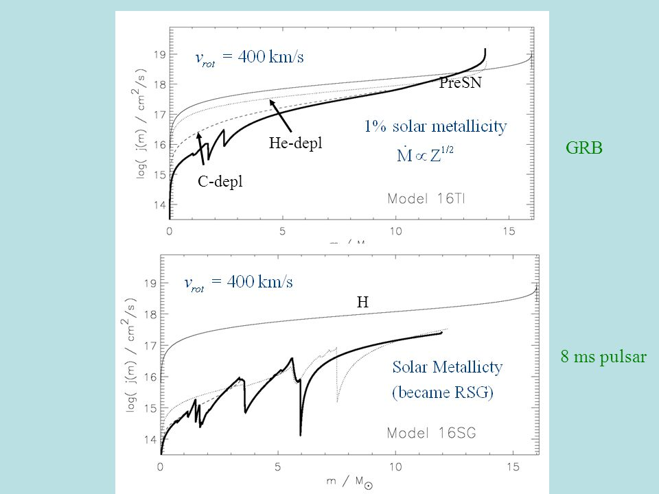 H He-depl C-depl PreSN 8 ms pulsar GRB