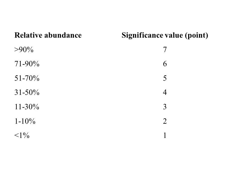 Relative abundance >90% 71-90% 51-70% 31-50% 11-30% 1-10% <1% Significance value (point) 7 6 5 4 3 2 1