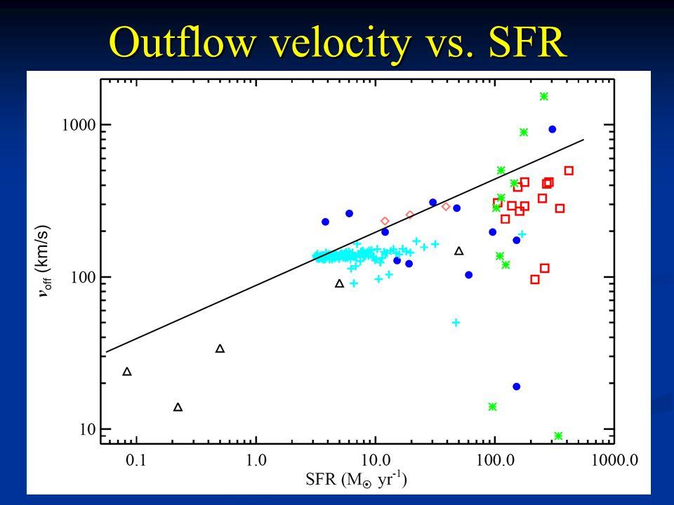 Outflow velocity vs. SFR V off ~ SFR 0.3