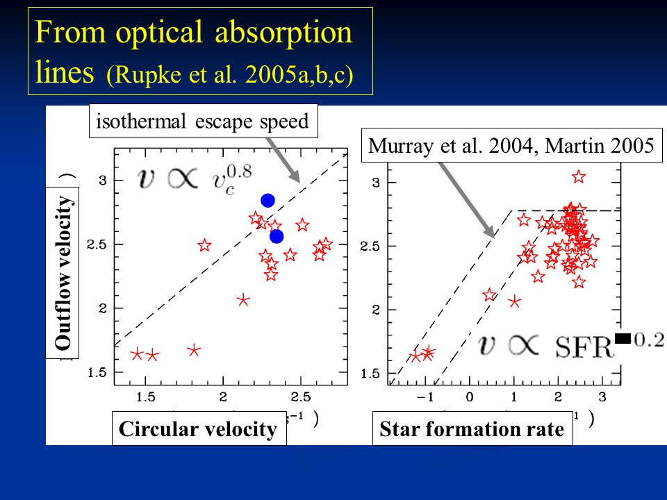 Circular velocityStar formation rate Outflow velocity isothermal escape speed From optical absorption lines (Rupke et al.