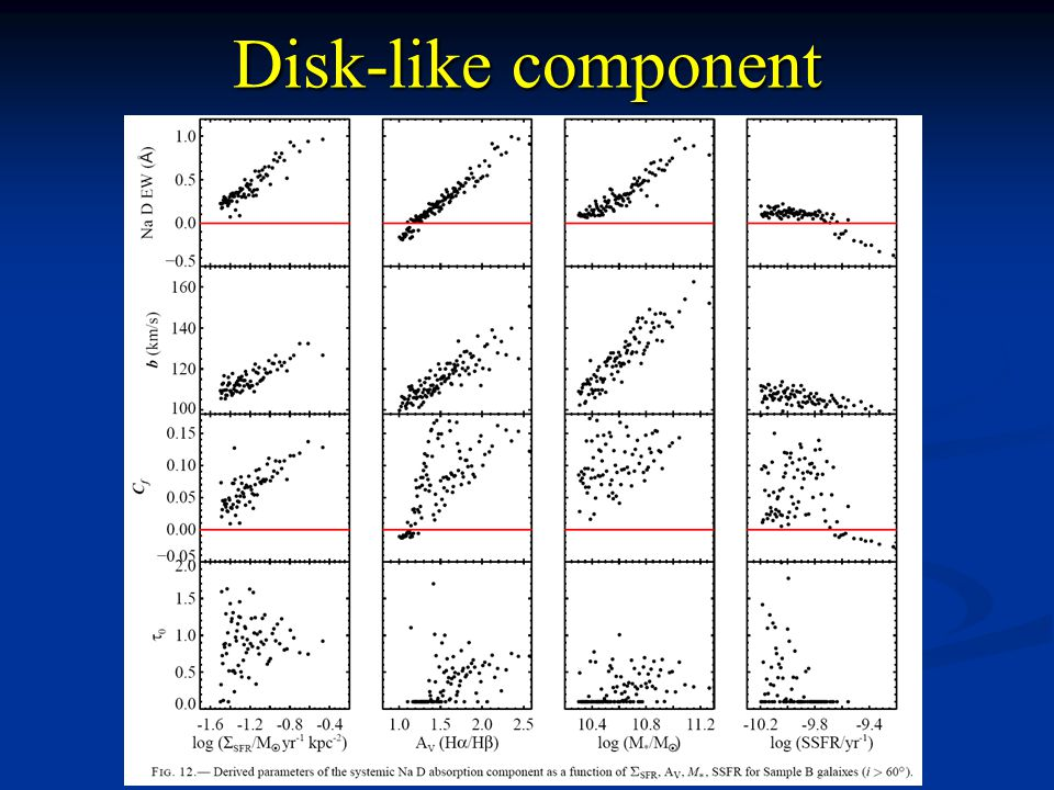 Disk-like component