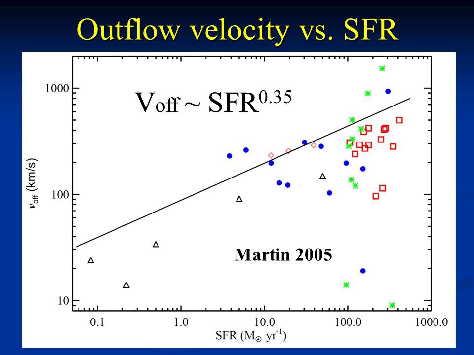 V off ~ SFR 0.35 Martin 2005