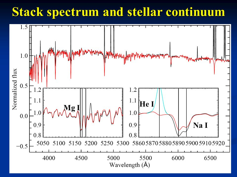 Stack spectrum and stellar continuum Mg I He I Na I