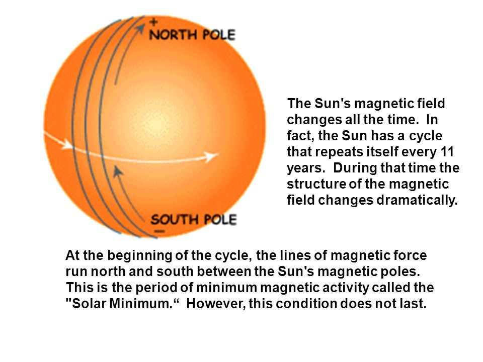 At the beginning of the cycle, the lines of magnetic force run north and south between the Sun s magnetic poles.