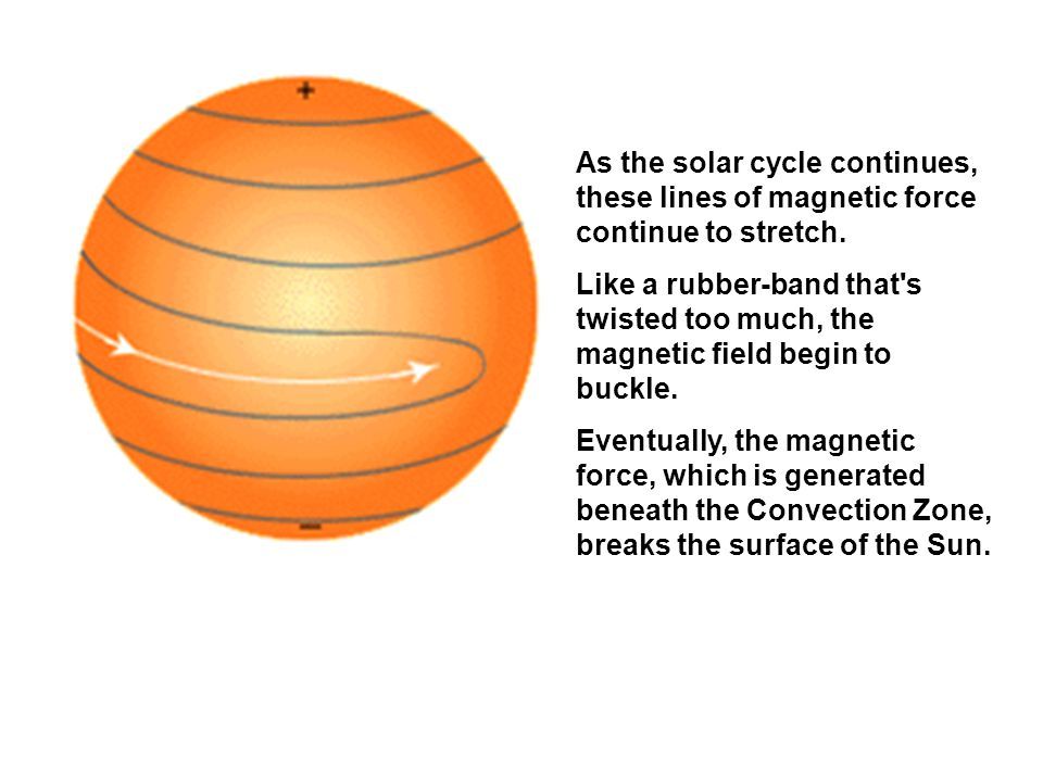 As the solar cycle continues, these lines of magnetic force continue to stretch.