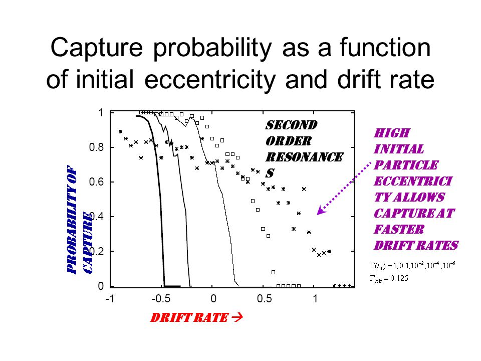 Capture probability as a function of initial eccentricity and drift rate drift rate  Probability of Capture Second order resonance s High initial particle eccentrici ty allows capture at faster drift rates