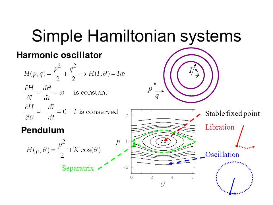 Simple Hamiltonian systems Harmonic oscillator Pendulum Stable fixed point Libration Oscillation p Separatrix p q I 