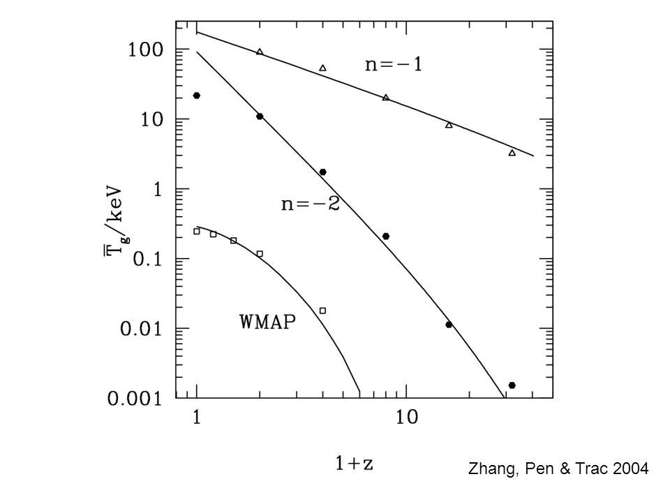 Zhang, Pen & Trac 2004