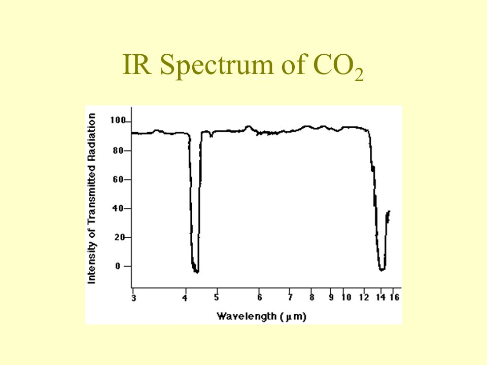 IR Spectrum of CO 2