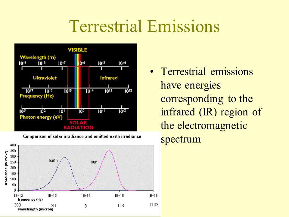 Terrestrial Emissions Terrestrial emissions have energies corresponding to the infrared (IR) region of the electromagnetic spectrum