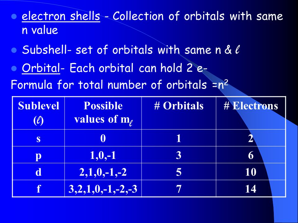 electron shells - Collection of orbitals with same n value Subshell- set of orbitals with same n & l Orbital- Each orbital can hold 2 e- Formula for t