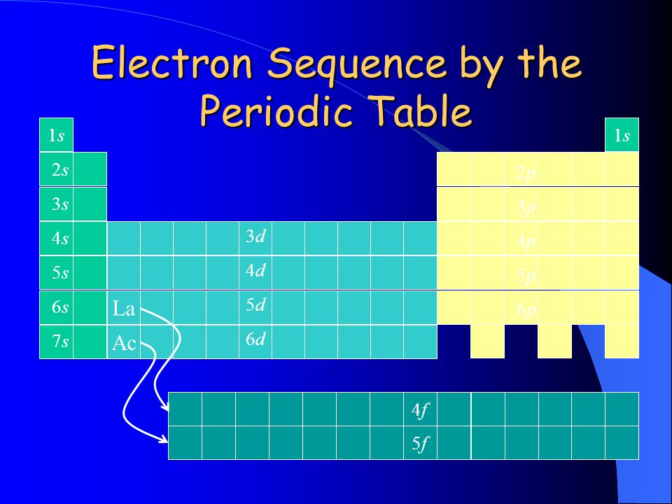 Electron Sequence by the Periodic Table 1s1s La Ac 1s1s 5f5f 4f4f 2s2s 3s3s 4s4s 5s5s 6s6s 7s7s 2p2p 3p3p 4p4p 5p5p 6p6p 3d3d 4d4d 5d5d 6d6d