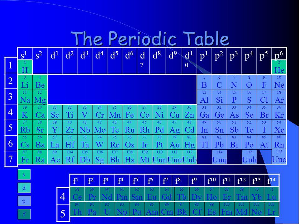 The Periodic Table 1H1H 3 Li 11 Na 19 K 37 Rb 55 Cs 87 Fr 4 Be 12 Mg 20 Ca 38 Sr 56 Ba 88 Ra 21 Sc 39 Y 57 La 89 Ac 22 Ti 40 Zr 72 Hf 104 Rf 23 V 41 N
