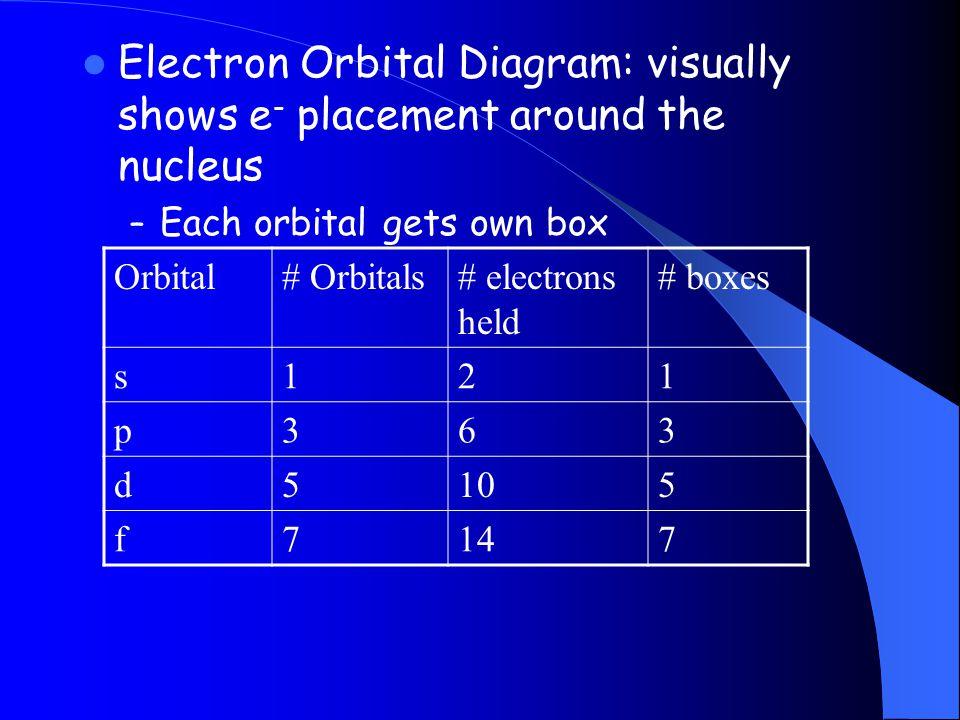 Electron Orbital Diagram: visually shows e - placement around the nucleus – Each orbital gets own box Orbital# Orbitals# electrons held # boxes s121 p