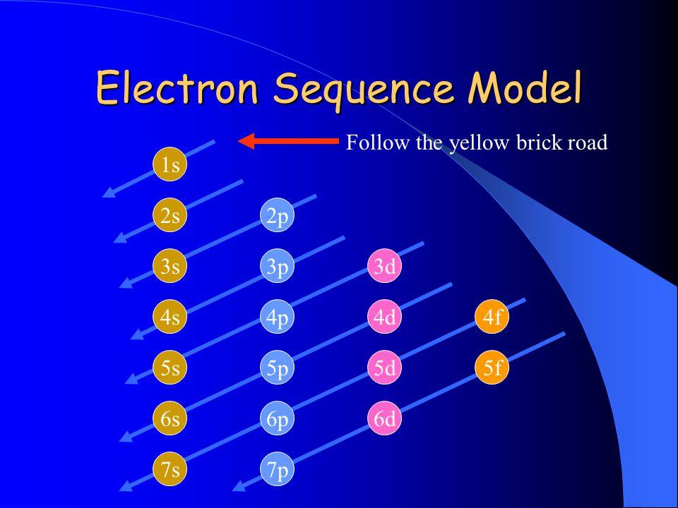 Electron Sequence Model 1s 2s 3s 4s 5s 6s 7p 6p 5p 4p 3p 2p 6d 5d 4d 3d 4f 5f 7s Follow the yellow brick road