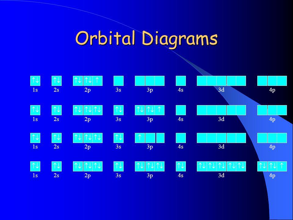Orbital Diagrams   1s2s2p3s3p4s3d4p   1s2s2p3s3p4s3d4p   1s2s2p3s3p4s3d4p   1s2s2p3s3p4s3d4p
