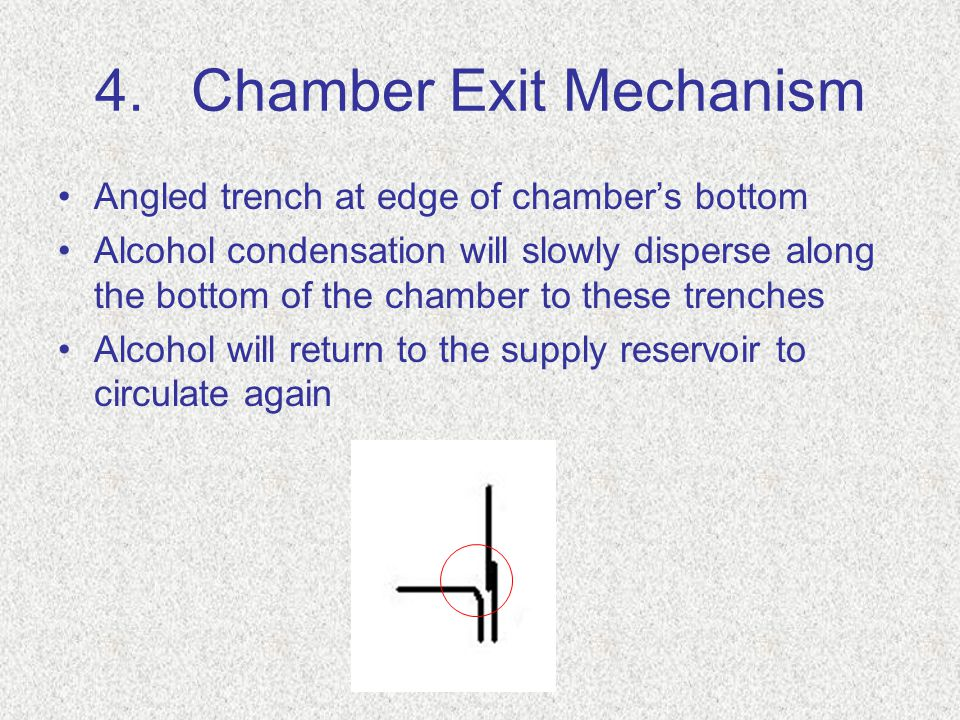 4.Chamber Exit Mechanism Angled trench at edge of chamber's bottom Alcohol condensation will slowly disperse along the bottom of the chamber to these trenches Alcohol will return to the supply reservoir to circulate again