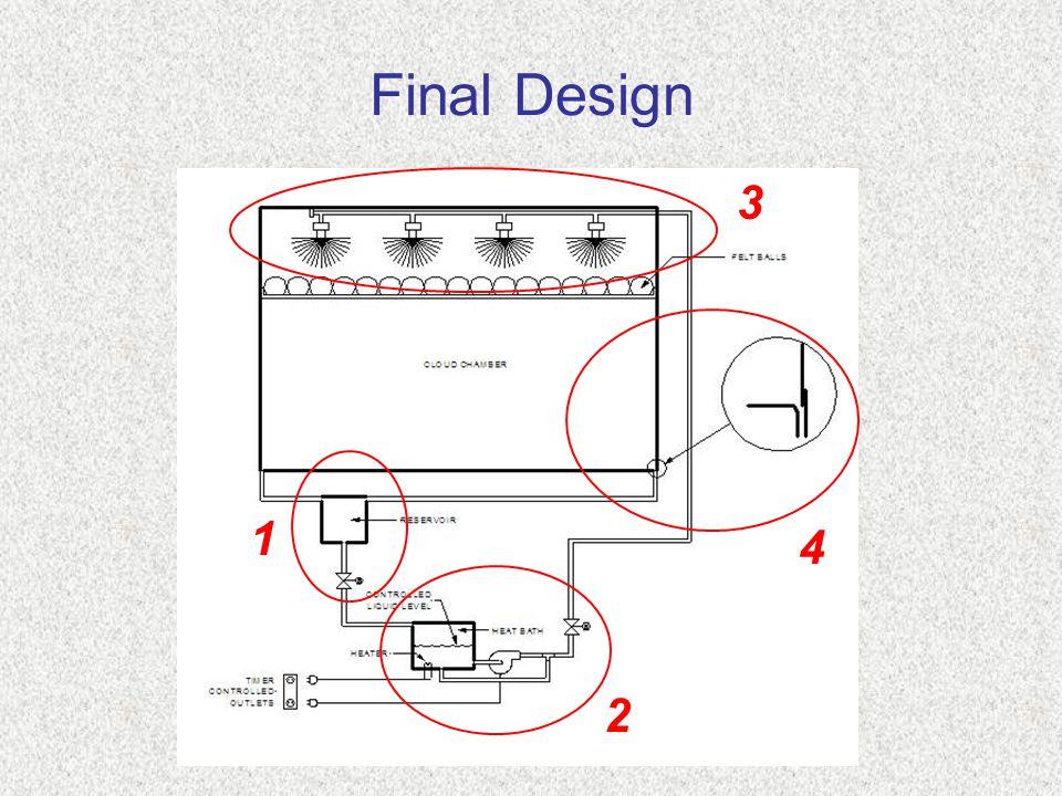 Final Design 1 2 4 3