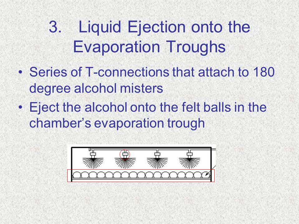 3.Liquid Ejection onto the Evaporation Troughs Series of T-connections that attach to 180 degree alcohol misters Eject the alcohol onto the felt balls in the chamber's evaporation trough