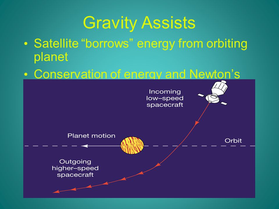 Gravity Assists Satellite borrows energy from orbiting planet Conservation of energy and Newton's third law