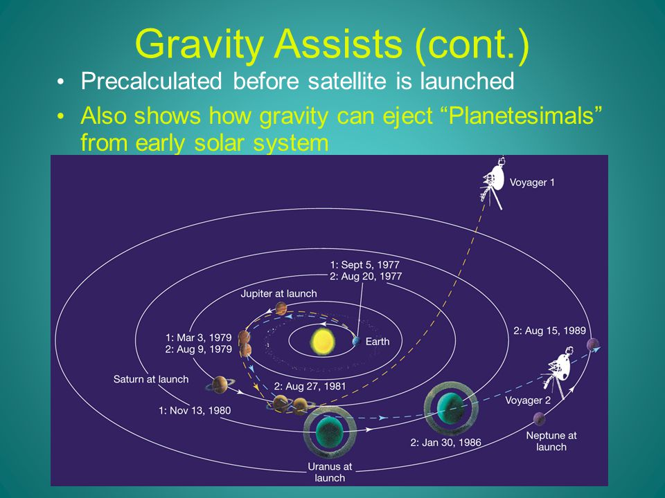 Gravity Assists (cont.) Precalculated before satellite is launched Also shows how gravity can eject Planetesimals from early solar system