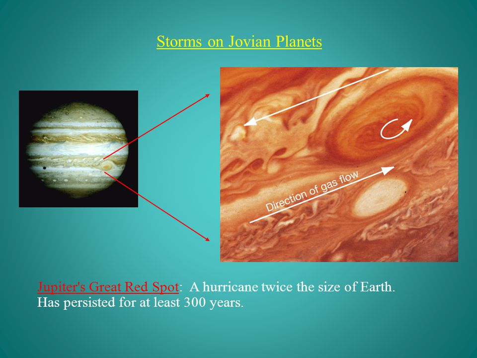 Storms on Jovian Planets Jupiter s Great Red Spot: A hurricane twice the size of Earth.