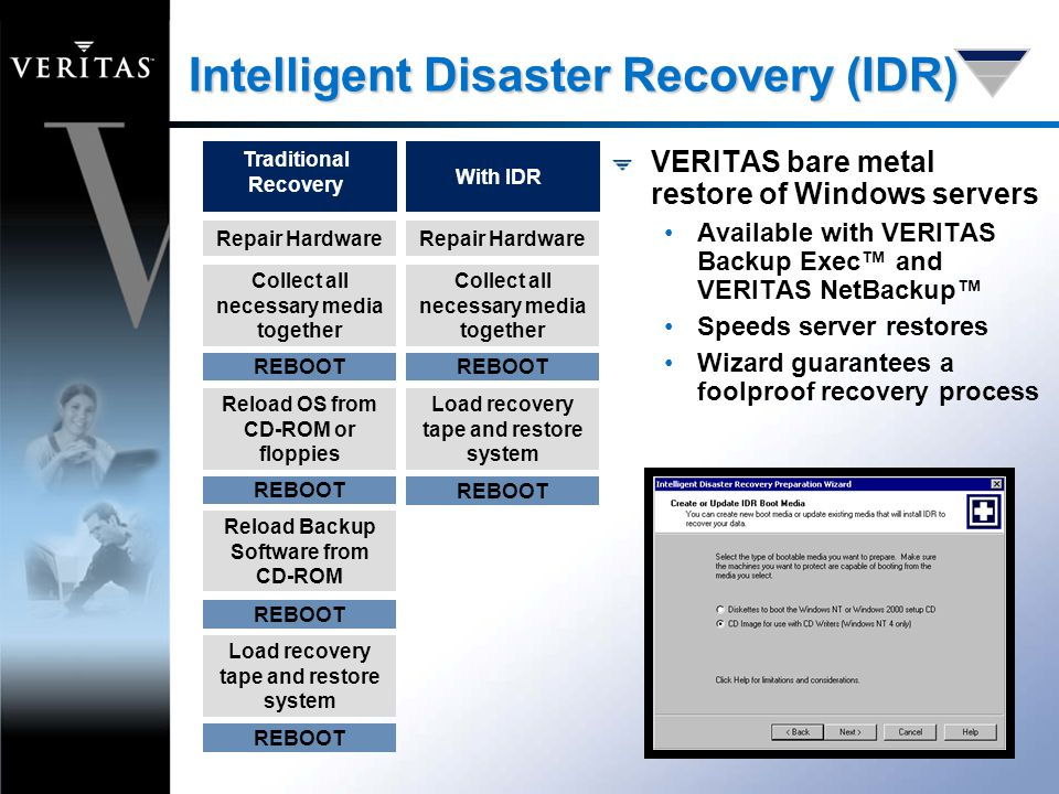 VERITAS bare metal restore of Windows servers Available with VERITAS Backup Exec™ and VERITAS NetBackup™ Speeds server restores Wizard guarantees a foolproof recovery process Intelligent Disaster Recovery (IDR) Repair Hardware Collect all necessary media together Reload OS from CD-ROM or floppies REBOOT Reload Backup Software from CD-ROM Load recovery tape and restore system REBOOT Traditional Recovery Repair Hardware Collect all necessary media together Load recovery tape and restore system REBOOT With IDR REBOOT