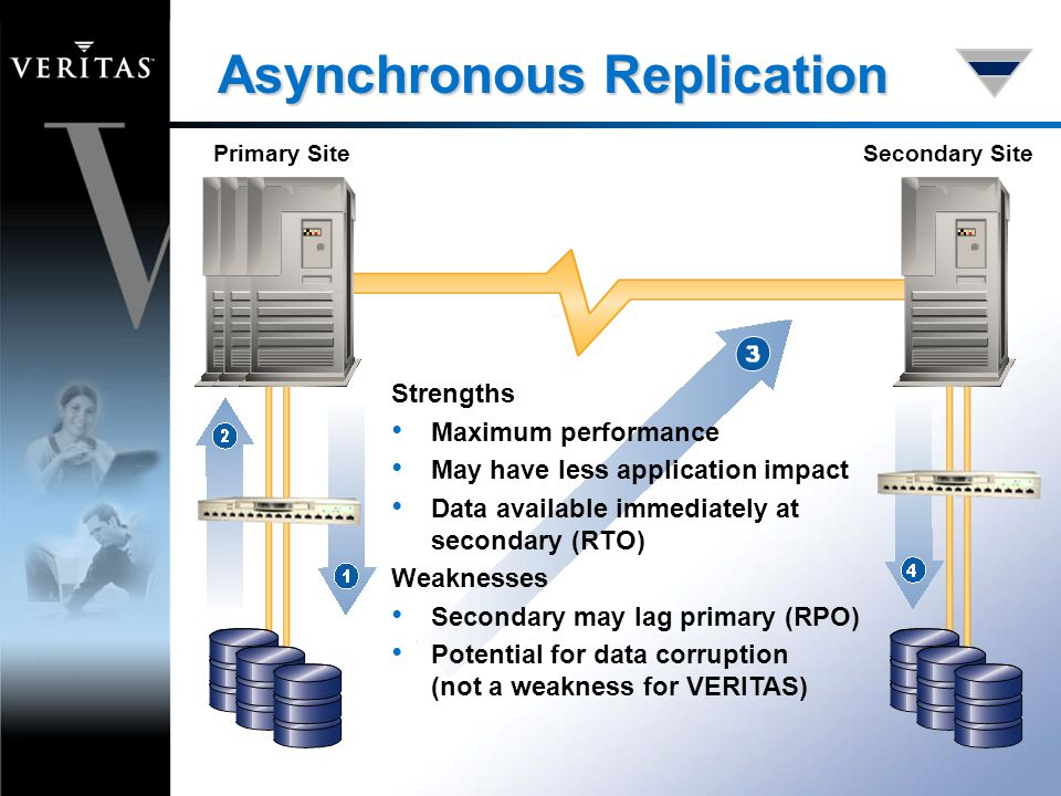 Asynchronous Replication Primary SiteSecondary Site Strengths Maximum performance May have less application impact Data available immediately at secondary (RTO) Weaknesses Secondary may lag primary (RPO) Potential for data corruption (not a weakness for VERITAS)