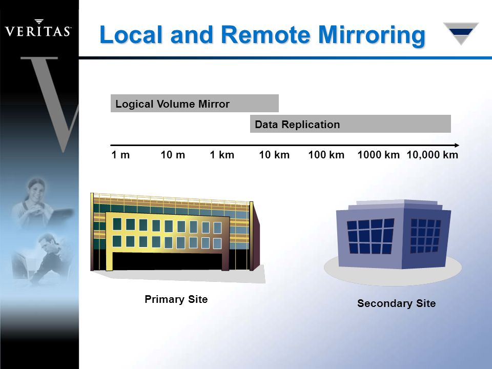 Local and Remote Mirroring Logical Volume Mirror 1 m10 m1 km10 km100 km1000 km10,000 km Secondary Site Data Replication Primary Site
