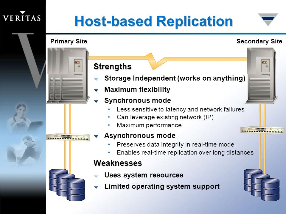 Host-based Replication Primary SiteSecondary Site Strengths Storage Independent (works on anything) Maximum flexibility Synchronous mode Less sensitive to latency and network failures Can leverage existing network (IP) Maximum performance Asynchronous mode Preserves data integrity in real-time mode Enables real-time replication over long distancesWeaknesses Uses system resources Limited operating system support