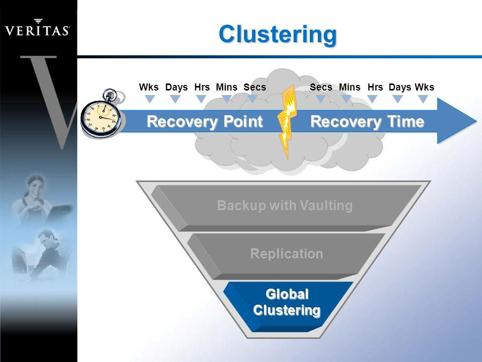 Clustering SecsMinsHrsDays WksSecsMinsHrsDays Wks Recovery Point Recovery Time Backup with Vaulting Replication Global Clustering