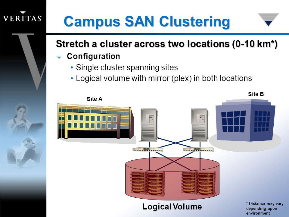 Campus SAN Clustering Configuration Single cluster spanning sites Logical volume with mirror (plex) in both locations Logical Volume Stretch a cluster across two locations (0-10 km*) Site A Site B * Distance may vary depending upon environment