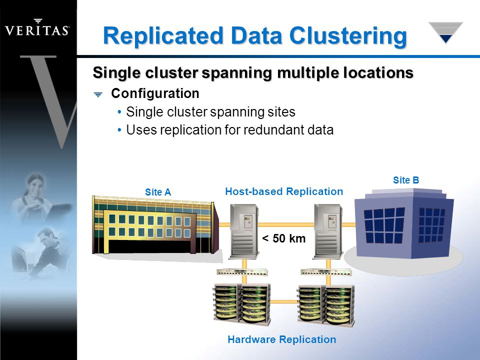 Replicated Data Clustering Hardware Replication Configuration Single cluster spanning sites Uses replication for redundant data Site A Site B < 50 km Host-based Replication Single cluster spanning multiple locations