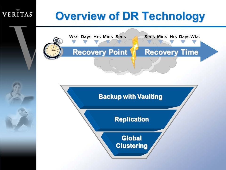 Overview of DR Technology Backup with Vaulting Replication Global Clustering SecsMinsHrsDays WksSecsMinsHrsDays Wks Recovery Point Recovery Time