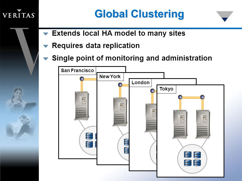 Global Clustering Extends local HA model to many sites Requires data replication Single point of monitoring and administration San FranciscoNew YorkLondonTokyo