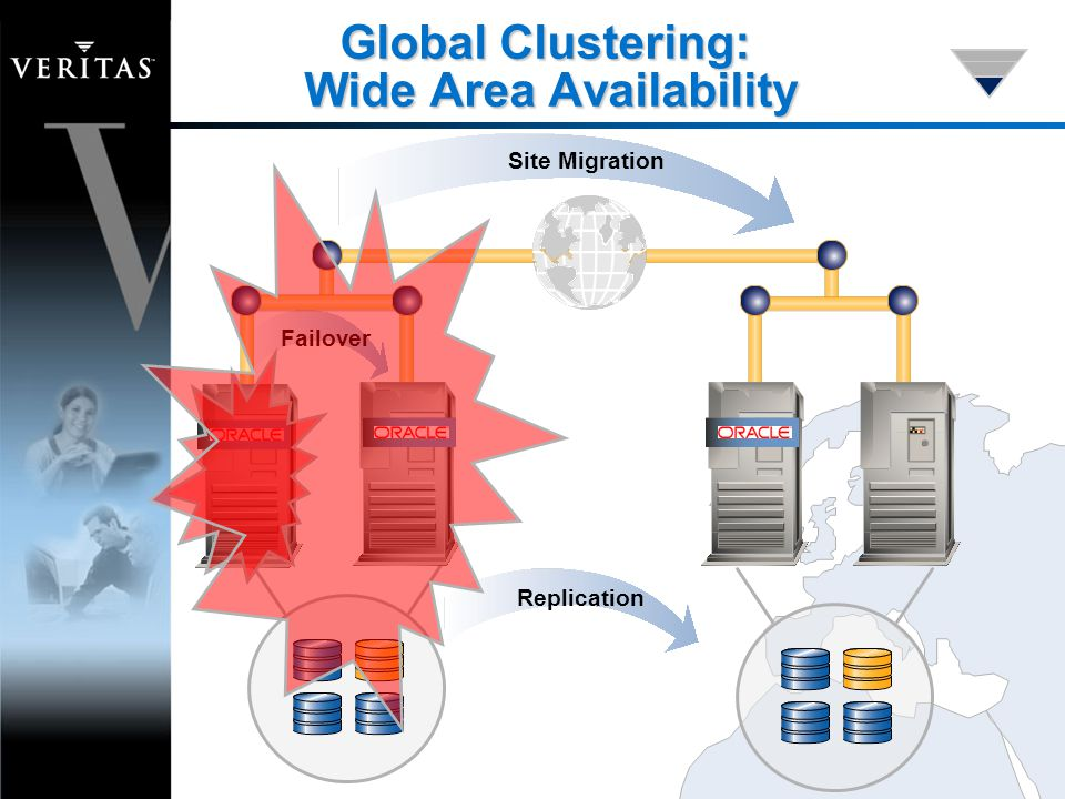 Replication Failover Site Migration Global Clustering: Wide Area Availability