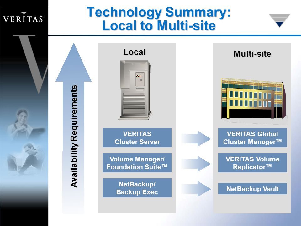 Technology Summary: Local to Multi-site VERITAS Cluster Server Volume Manager/ Foundation Suite™ NetBackup/ Backup Exec VERITAS Global Cluster Manager™ VERITAS Volume Replicator™ NetBackup Vault Local Multi-site Availability Requirements
