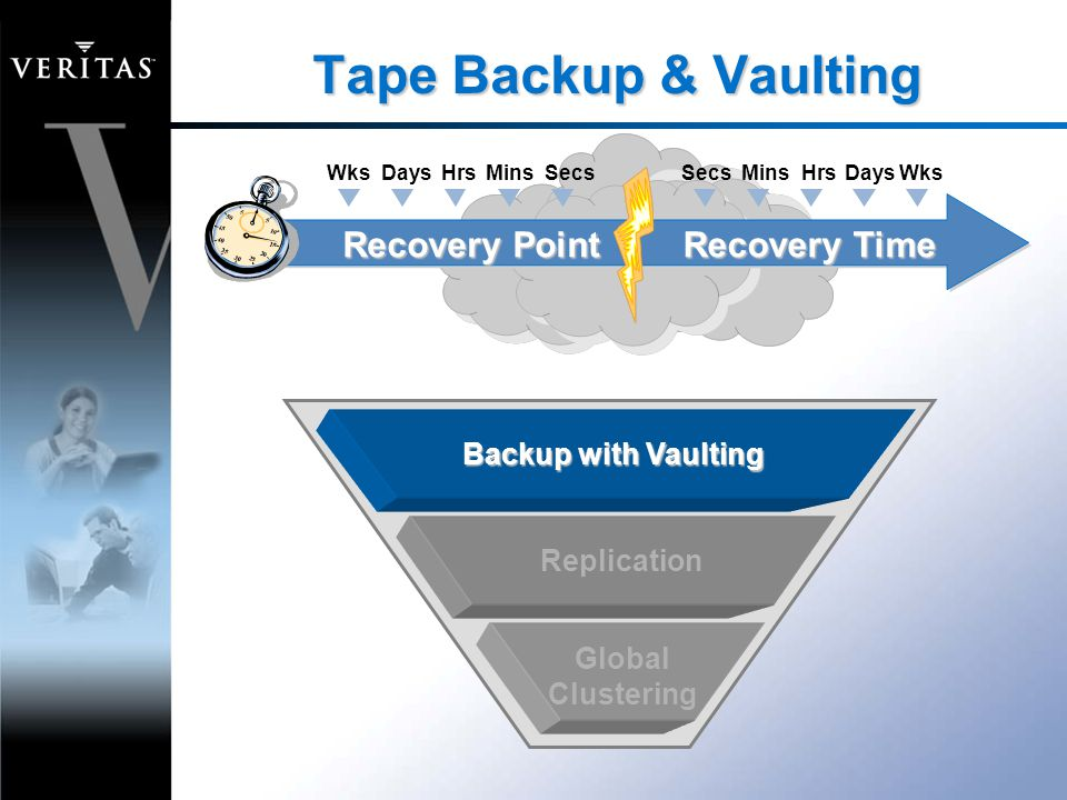 Tape Backup & Vaulting SecsMinsHrsDays WksSecsMinsHrsDays Wks Recovery Point Recovery Time Backup with Vaulting Replication Global Clustering