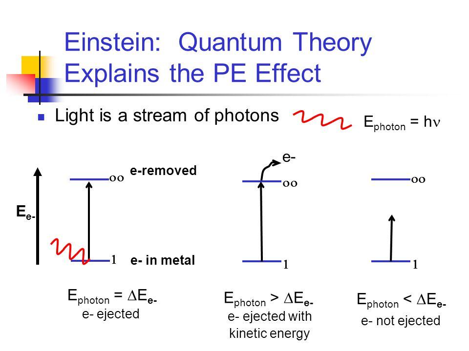 Einstein: Quantum Theory Explains the PE Effect Light is a stream of photons E photon >  E e- e- ejected with kinetic energy e-   E photon <  E e